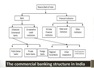 Classification of Banking Industry in india