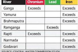 Heavy Metals Contaminating India's rivers