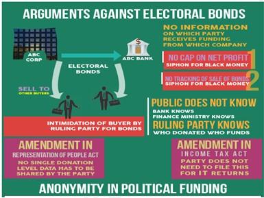 Supreme Court flags concerns over misuse of electoral bonds